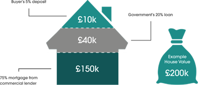 Help to buy example: 5% Deposit (£10,000) + 20% Government Loan (£40,000) + 75% Mortgage (£150,000)